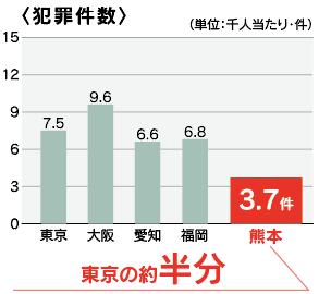 16_犯罪件数グラフ